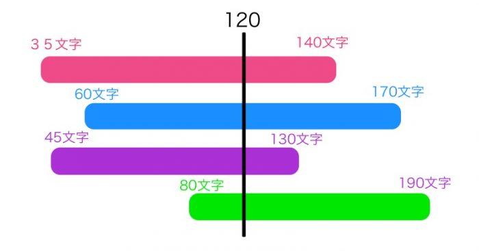 平均値の画像