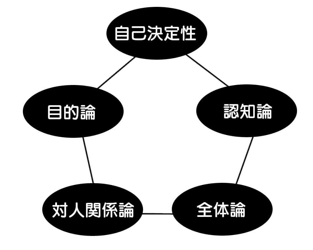 基本的認知の5本柱 共同体感覚 アドラー心理学